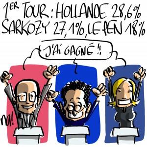 Nactualités : 1er tour Hollande 28.6%, Sarkozy 27.1%, Le Pen 18%