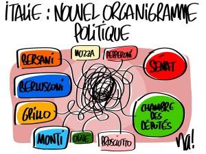 Nactualités : Italie, nouvel organigramme politique