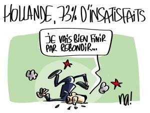 Nactualités : Hollande, 73% d'insatisfaits