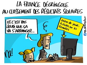 La France dégringole au classement des résultats scolaires